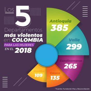 Departamentos más violentos en Colombia 2018 Infografía