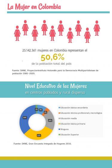 Infografía Mujeres en Colombia